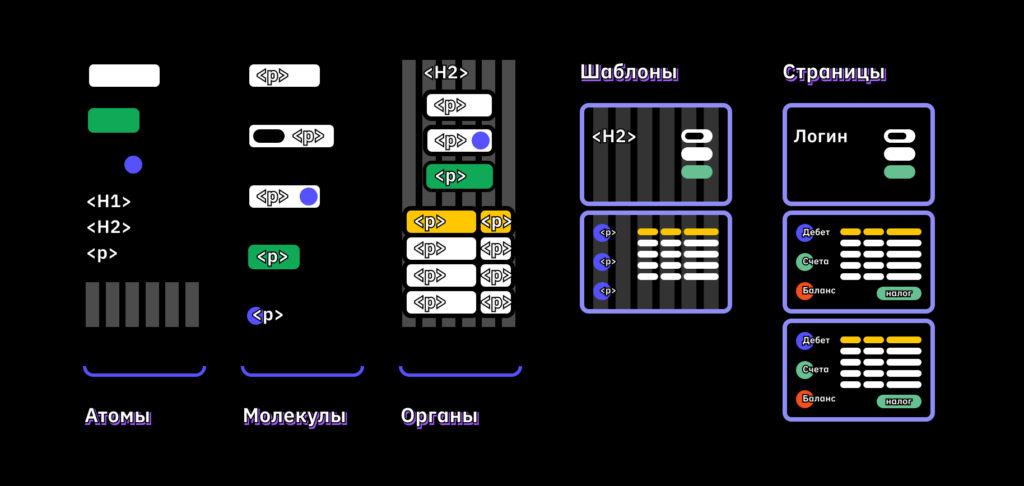 Уровни визуального языка дизайн-систем